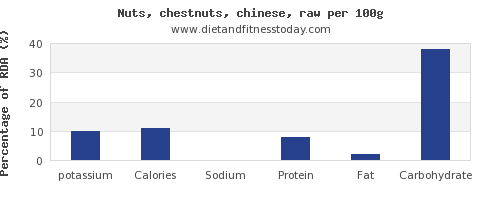 potassium and nutrition facts in chestnuts per 100g