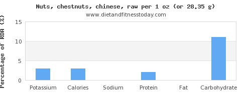 potassium and nutritional content in chestnuts