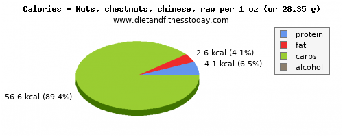 water, calories and nutritional content in chestnuts