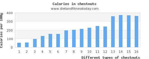 chestnuts water per 100g