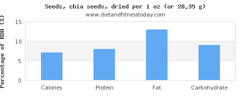 calories and nutritional content in chia seeds