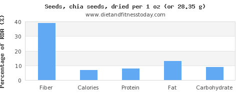 fiber and nutritional content in chia seeds