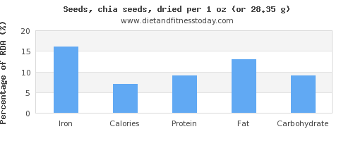 iron and nutritional content in chia seeds