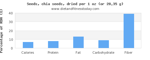 nutritional value and nutritional content in chia seeds