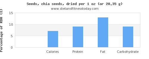 phosphorus and nutritional content in chia seeds