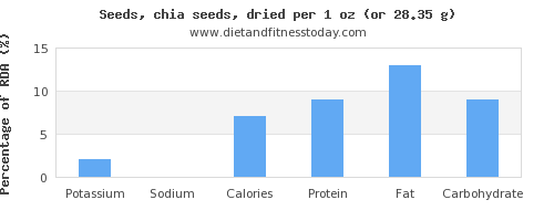 potassium and nutritional content in chia seeds