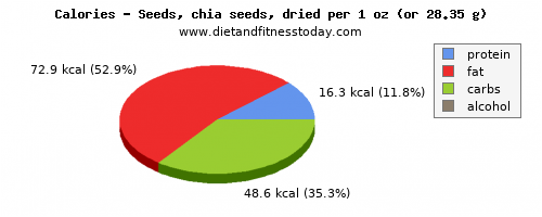 saturated fat, calories and nutritional content in chia seeds