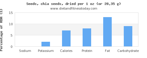 sodium and nutritional content in chia seeds