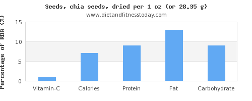 vitamin c and nutritional content in chia seeds