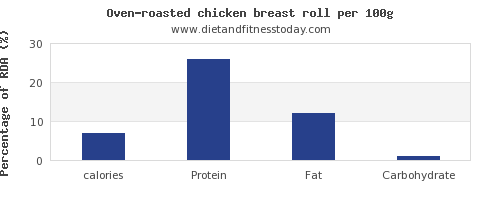 calories and nutrition facts in chicken breast per 100g