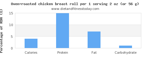 calories and nutritional content in chicken breast