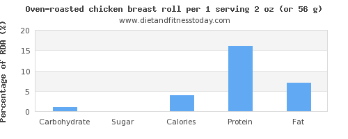 carbs and nutritional content in chicken breast
