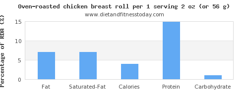 fat and nutritional content in chicken breast