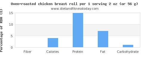 fiber and nutritional content in chicken breast