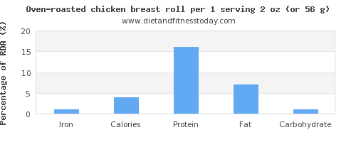 iron and nutritional content in chicken breast