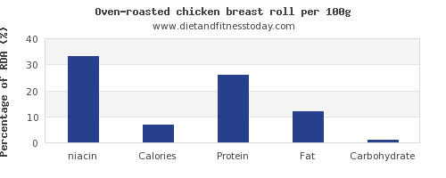 niacin and nutrition facts in chicken breast per 100g