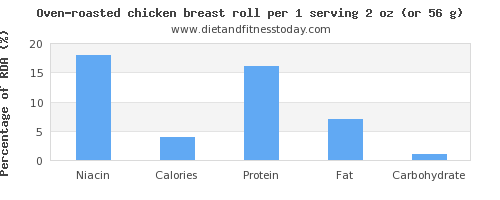 niacin and nutritional content in chicken breast