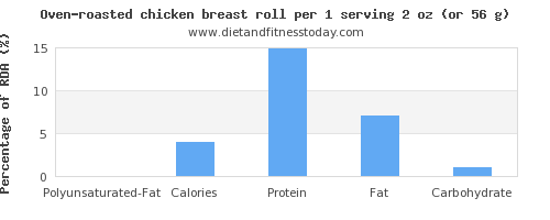 polyunsaturated fat and nutritional content in chicken breast