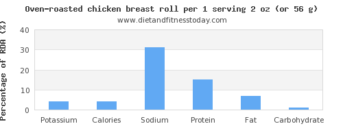 potassium and nutritional content in chicken breast