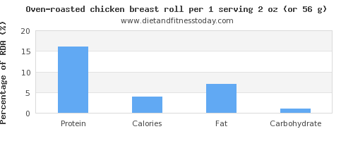 protein and nutritional content in chicken breast