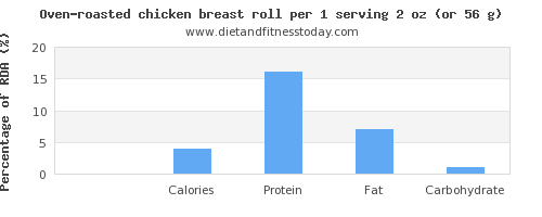 sugar and nutritional content in chicken breast