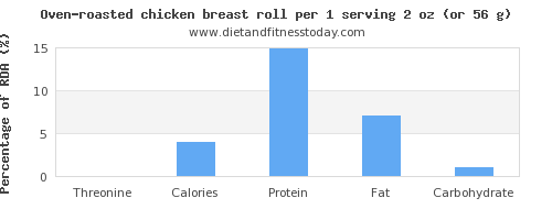 threonine and nutritional content in chicken breast