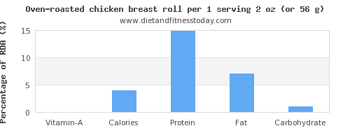 vitamin a and nutritional content in chicken breast