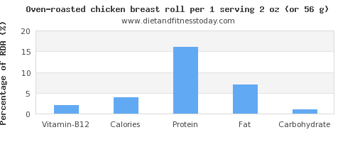 vitamin b12 and nutritional content in chicken breast