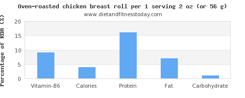 vitamin b6 and nutritional content in chicken breast