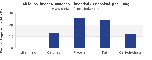 vitamin d and nutrition facts in chicken breast per 100g