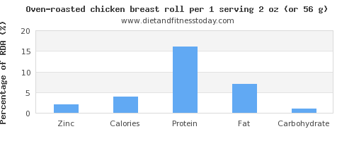 zinc and nutritional content in chicken breast