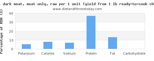 potassium and nutritional content in chicken dark meat