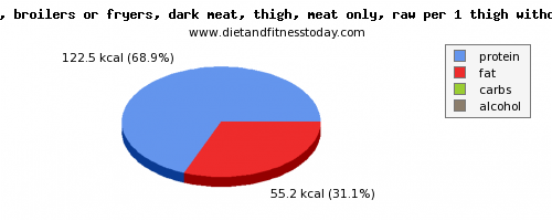vitamin d, calories and nutritional content in chicken dark meat