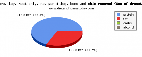 water, calories and nutritional content in chicken leg