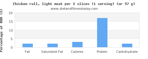 fat and nutritional content in chicken light meat
