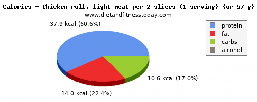 vitamin b12, calories and nutritional content in chicken light meat