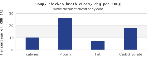 calories and nutrition facts in chicken soup per 100g