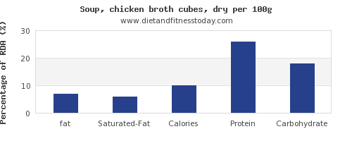 fat and nutrition facts in chicken soup per 100g