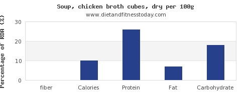 fiber and nutrition facts in chicken soup per 100g