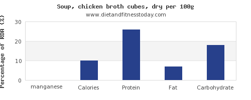 manganese and nutrition facts in chicken soup per 100g