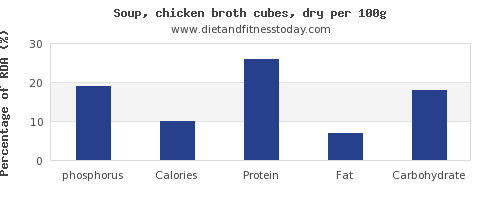 phosphorus and nutrition facts in chicken soup per 100g