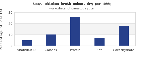 vitamin b12 and nutrition facts in chicken soup per 100g