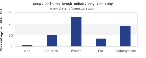 zinc and nutrition facts in chicken soup per 100g