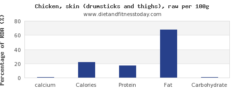 calcium and nutrition facts in chicken thigh per 100g