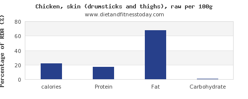 calories and nutrition facts in chicken thigh per 100g