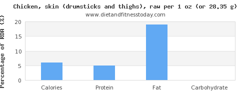 calories and nutritional content in chicken thigh