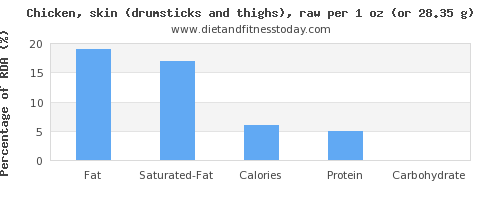 fat and nutritional content in chicken thigh