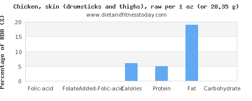 folic acid and nutritional content in chicken thigh