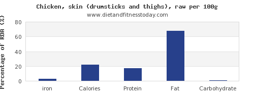 iron and nutrition facts in chicken thigh per 100g