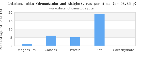 magnesium and nutritional content in chicken thigh